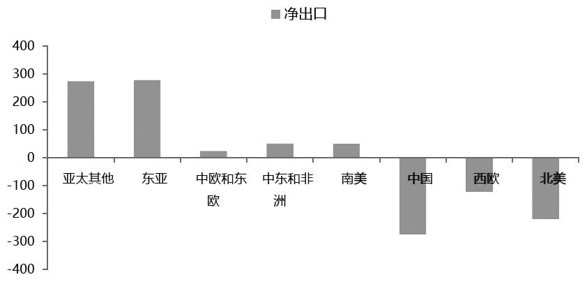 图为2017年全球纯苯净出口情况(单位:万吨)