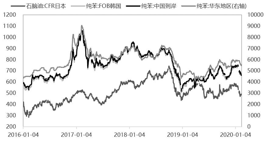图为亚洲纯苯和石脑油价格走势对比